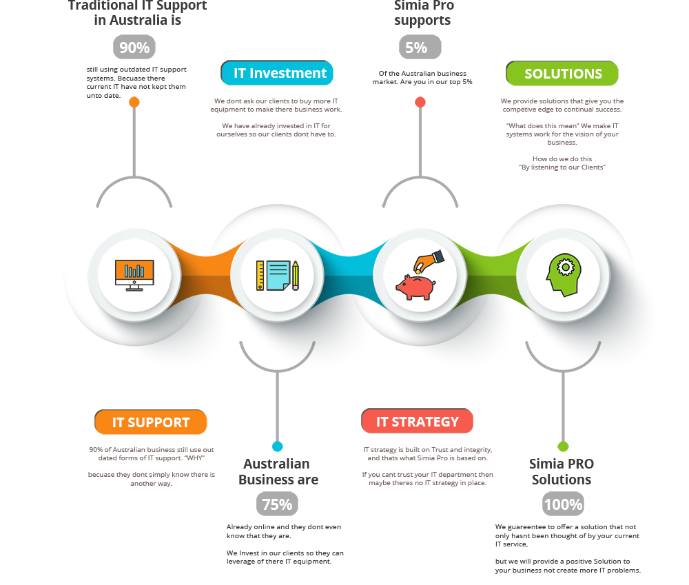 This is a inforgraphic of simia pro product